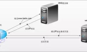 DNS加密技术发展,DNS劫持或将成为历史