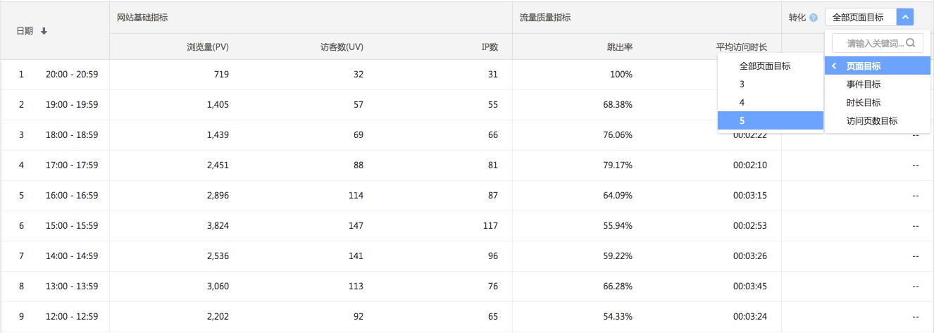 百度统计详细数据表格