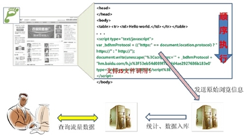 《网站分析白皮书(站长版)》(2)网站流量分析原理