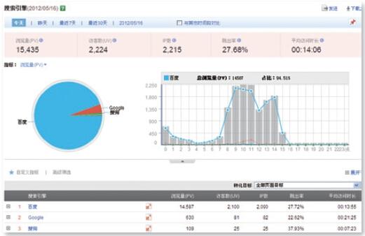 网站搜索引擎流量分析
